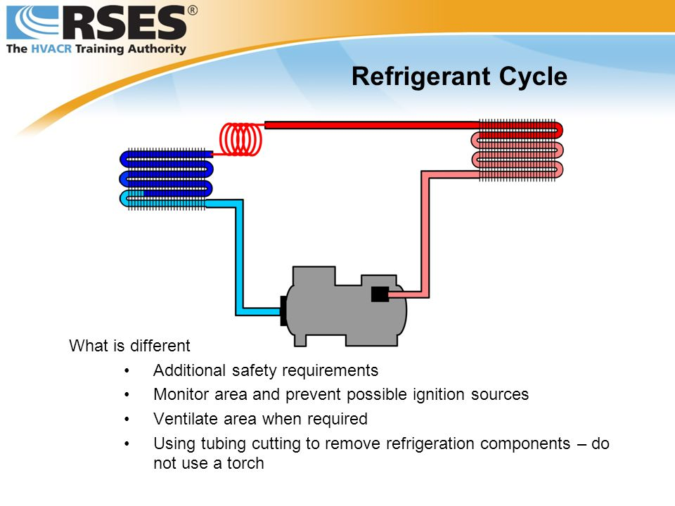 Refrigerant Cycle What is different Additional safety requirements