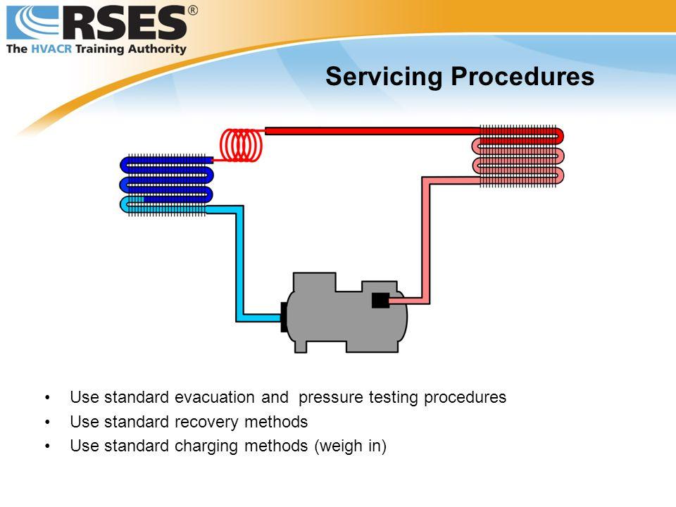 Servicing Procedures