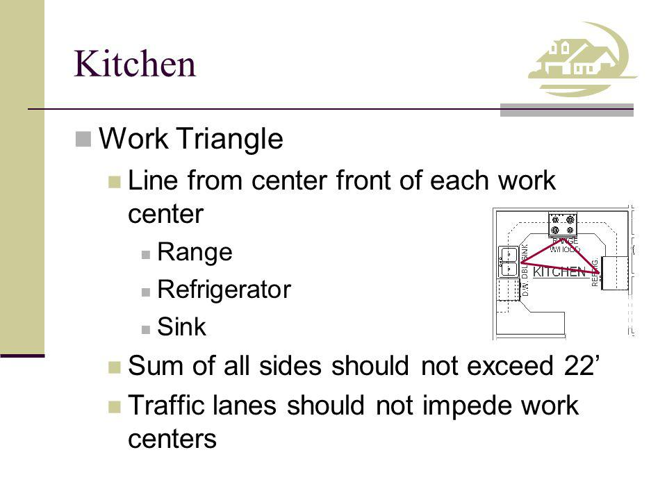 Kitchen Work Triangle Line from center front of each work center