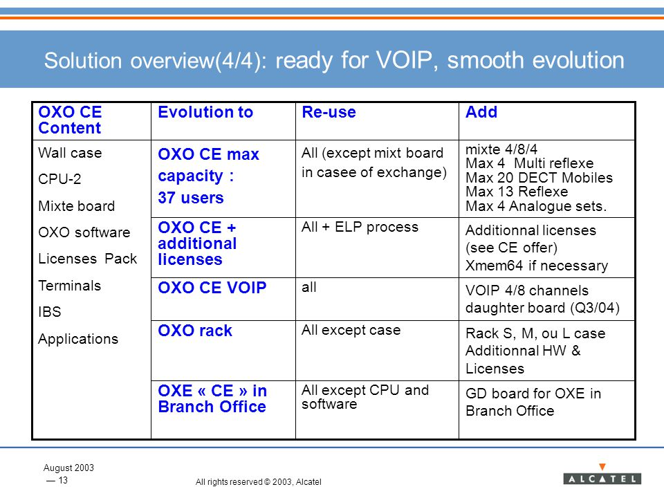 Solution overview(4/4): ready for VOIP, smooth evolution