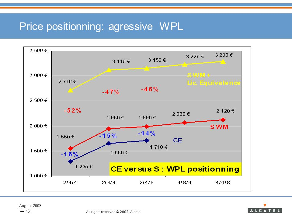 Price positionning: agressive WPL