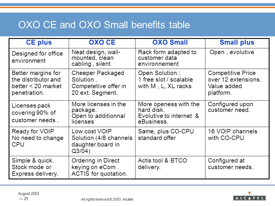 OXO CE and OXO Small benefits table