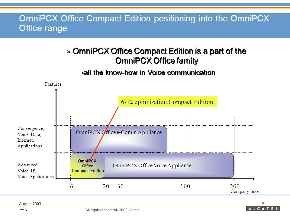 OmniPCX Office Compact Edition positioning into the OmniPCX Office range