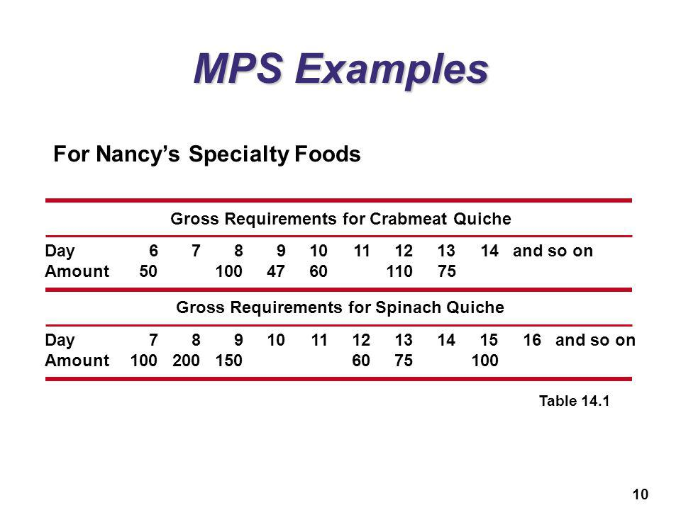 MPS Examples For Nancy's Specialty Foods