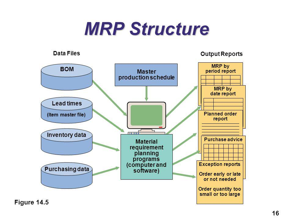 MRP Structure Figure 14.5 Data Files Output Reports BOM Master