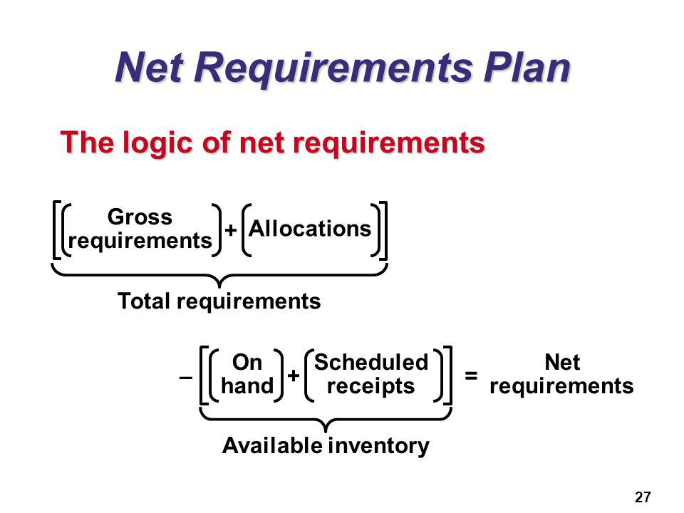 Net Requirements Plan The logic of net requirements Total requirements