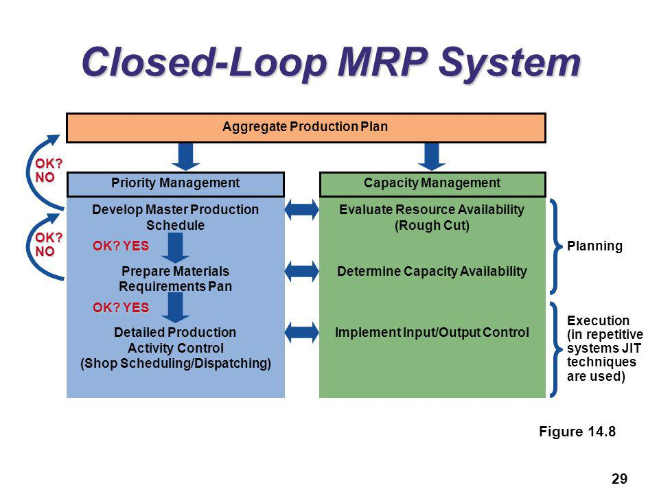 Material Requirements Planning Mrp And Erp Ppt Video