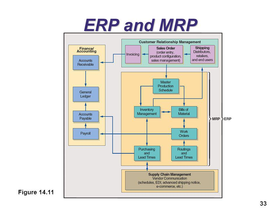 ERP and MRP Figure 14.11 06: MRP & ERP - MGMT 3102: Fall 2013