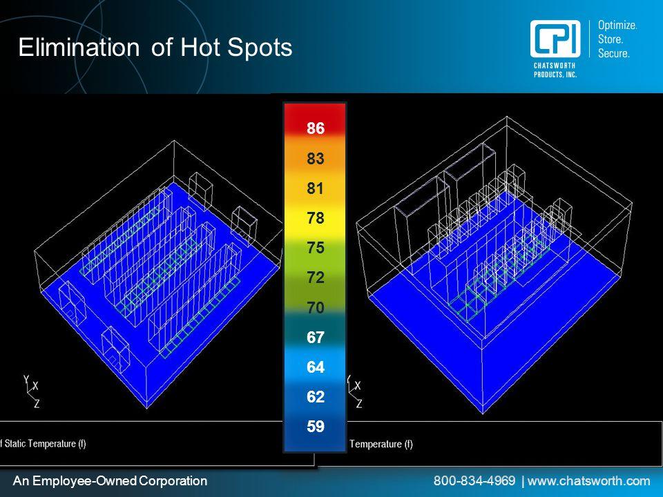 Elimination of Hot Spots