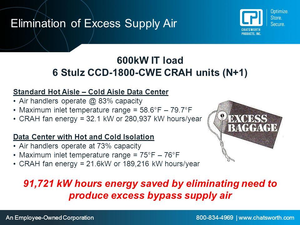 6 Stulz CCD-1800-CWE CRAH units (N+1)