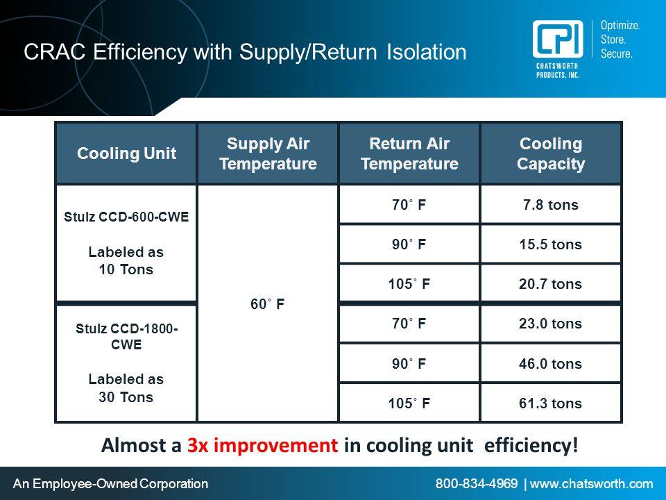 Supply Air Temperature Return Air Temperature