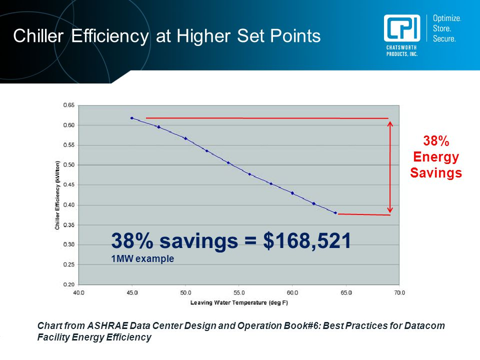 38% savings = $168,521 Chiller Efficiency at Higher Set Points