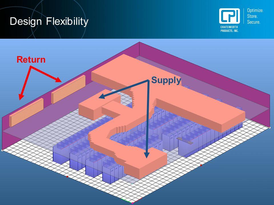 Design Flexibility Return Supply