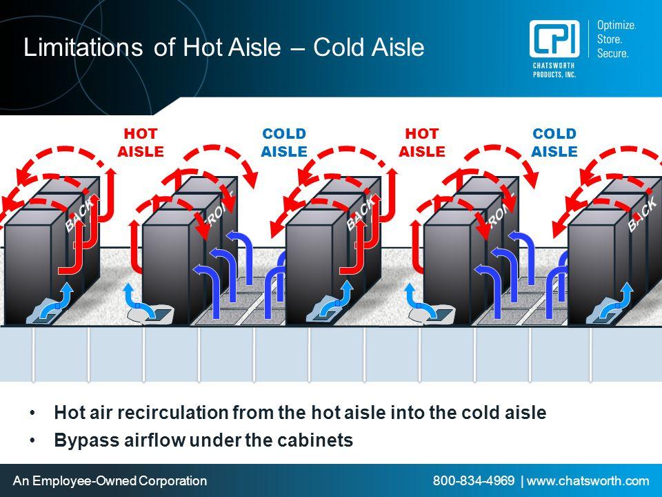 Limitations of Hot Aisle – Cold Aisle