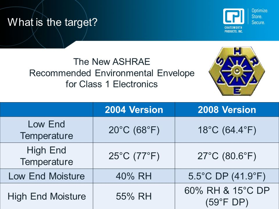 Recommended Environmental Envelope