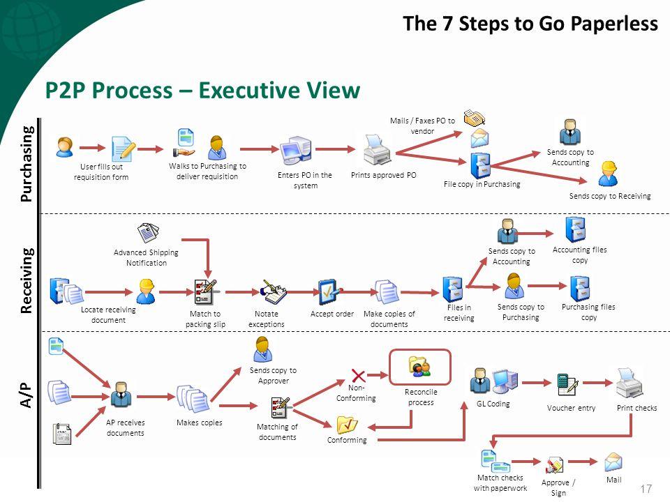 P2P Process – Executive View