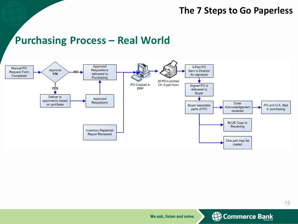 Purchasing Process – Real World