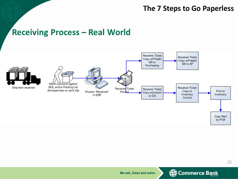 Receiving Process – Real World