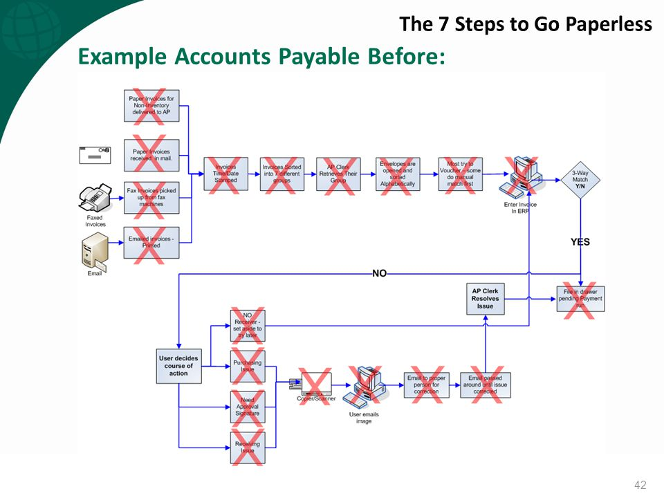 Example Accounts Payable Before: