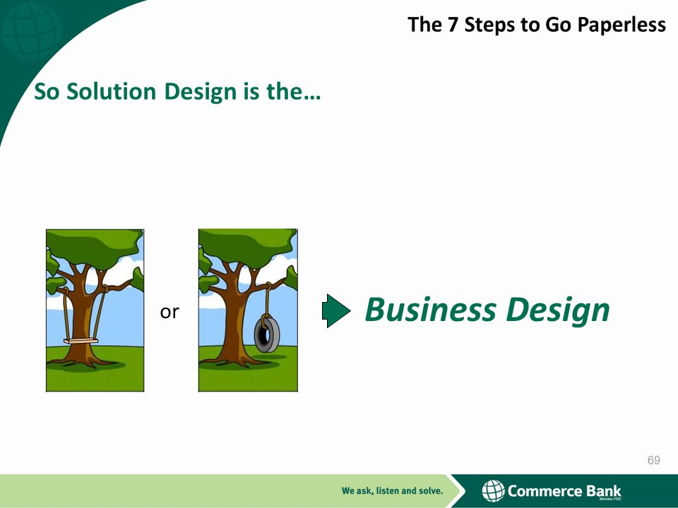 Business Design So Solution Design is the… The 7 Steps to Go Paperless