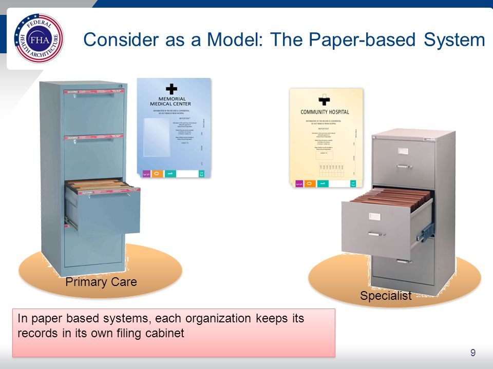 Traditional EHR Approach in This Model
