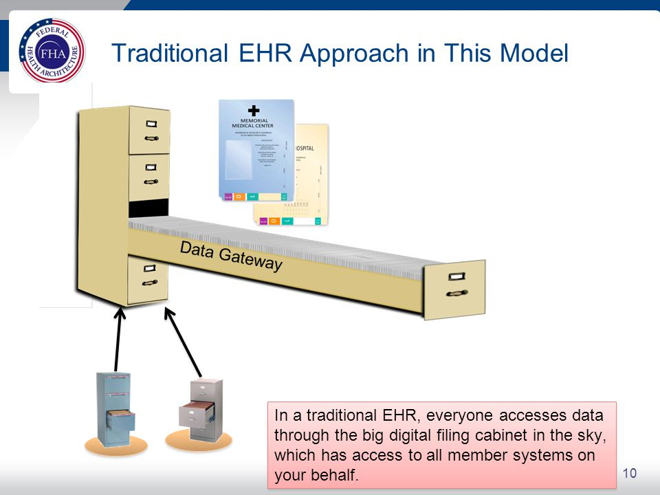 The RHEx Approach in this Model