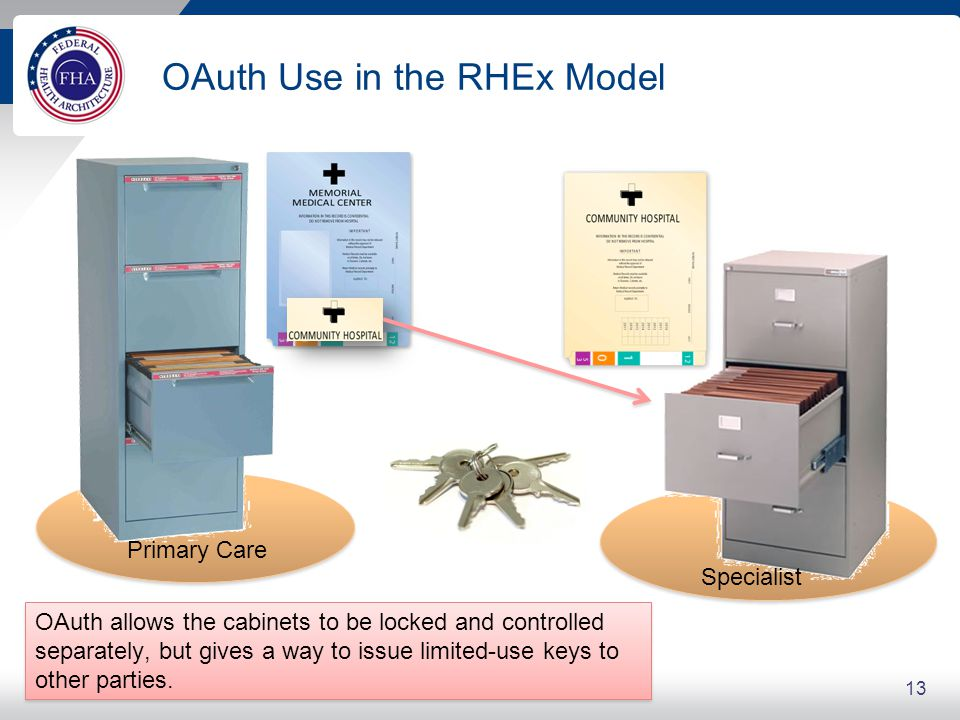 The RHEx Access Model Start with a simple beginning Extend the model