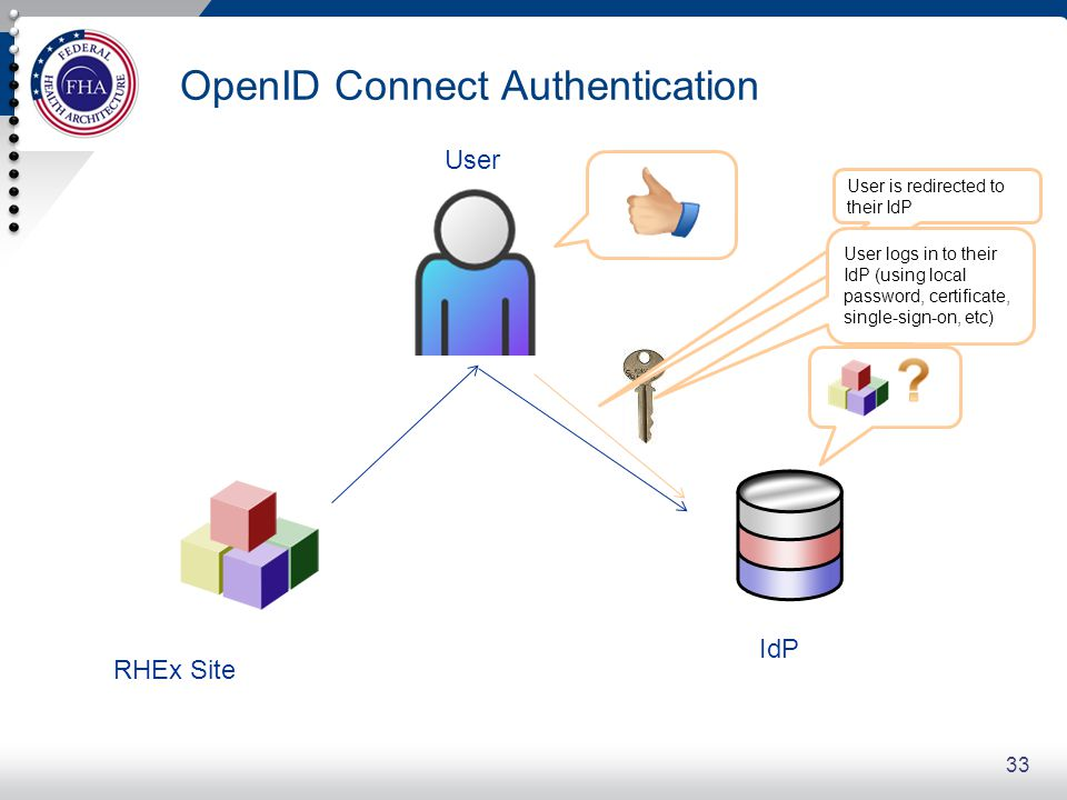 OpenID Connect Authentication
