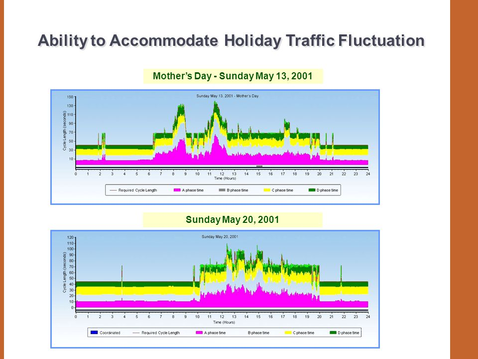 Ability to Accommodate Holiday Traffic Fluctuation