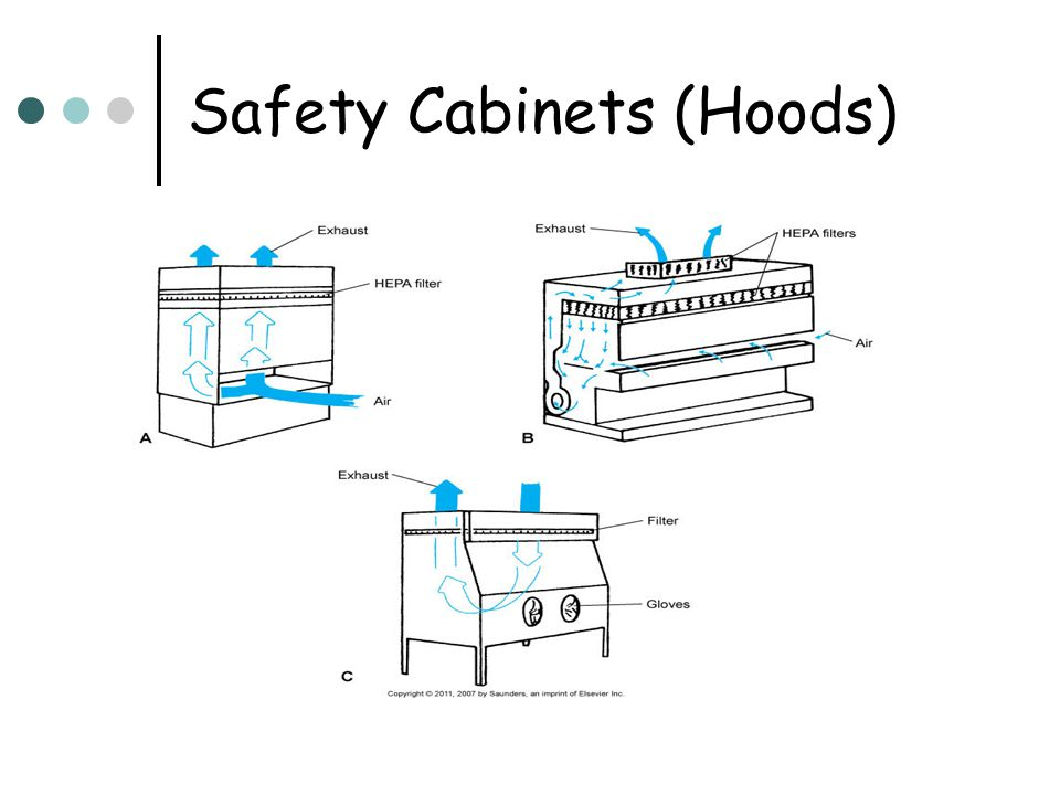 Safety Cabinets (Hoods)