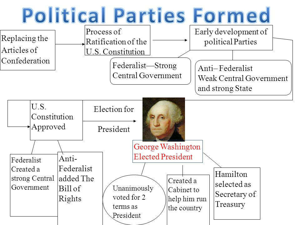 Political Parties Formed