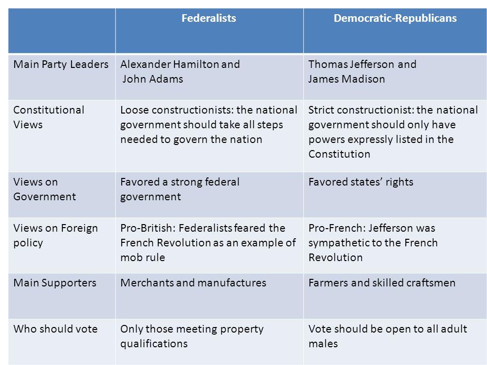 Democratic-Republicans