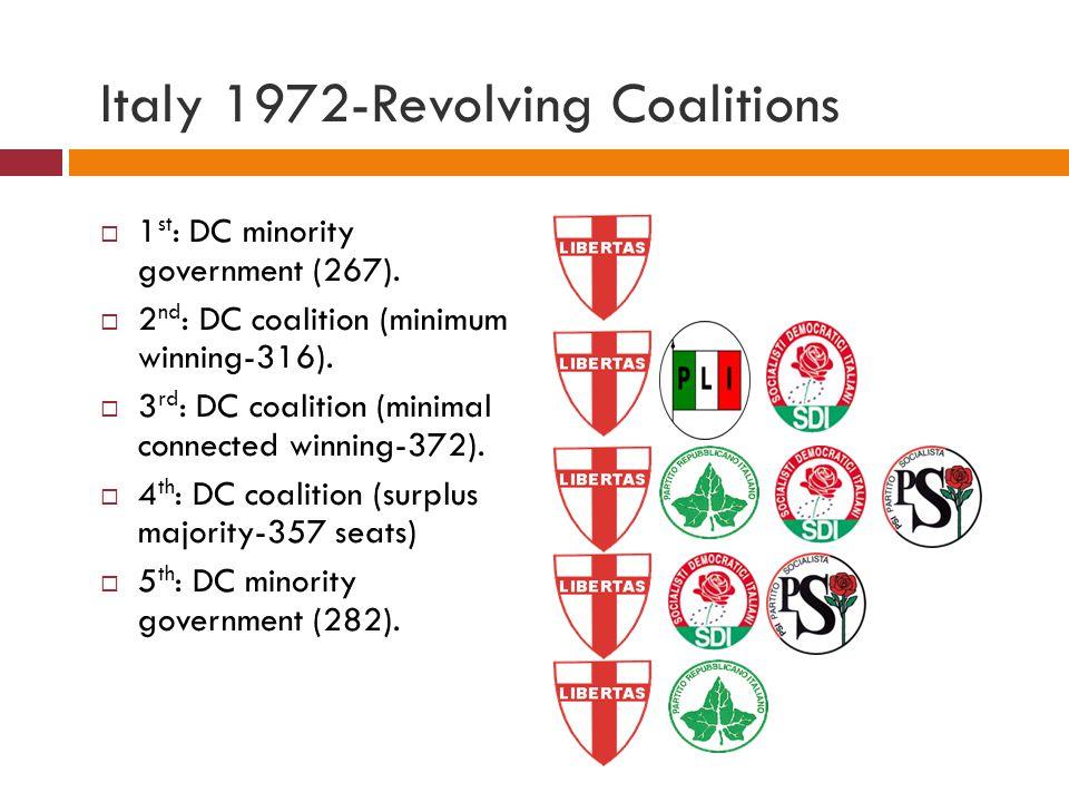 Italy 1972-Revolving Coalitions