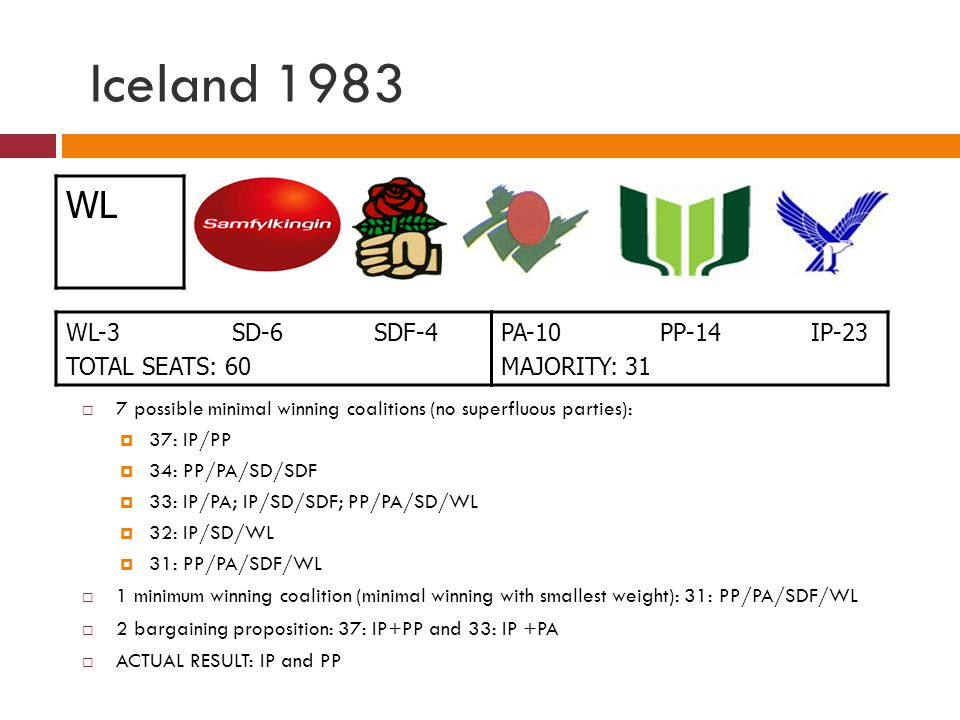 Iceland 1983 WL WL-3 SD-6 SDF-4 TOTAL SEATS: 60 PA-10 PP-14 IP-23