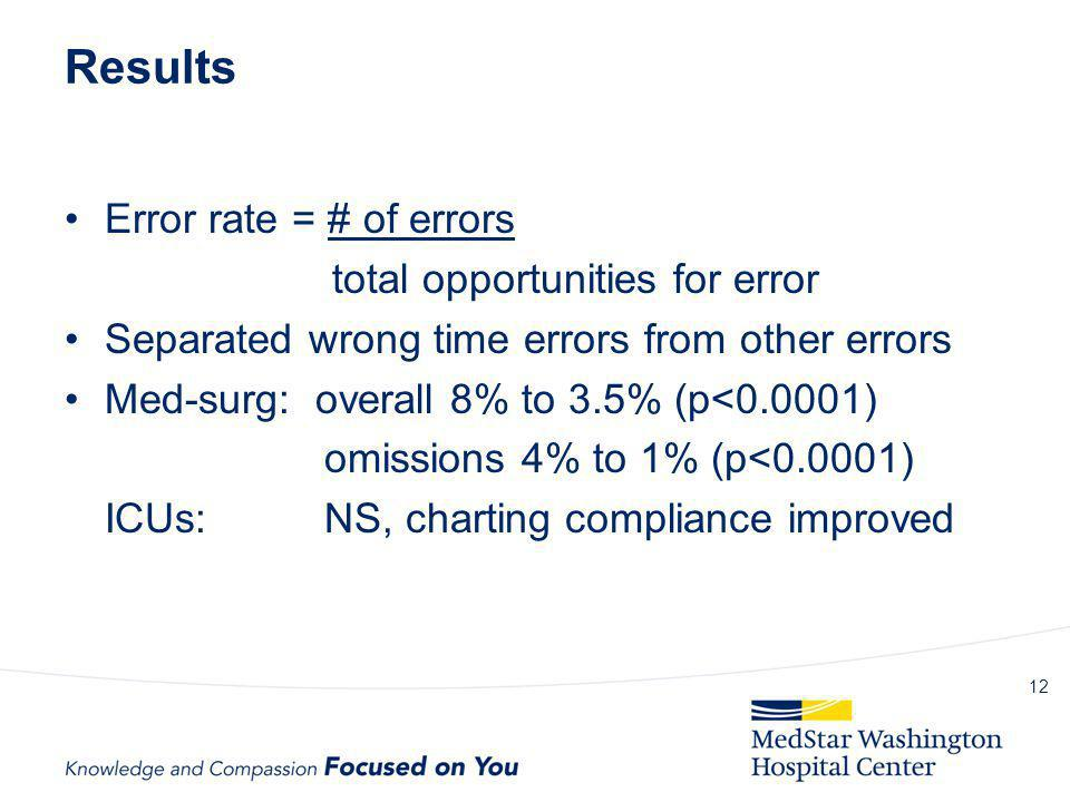 Results Error rate = # of errors total opportunities for error