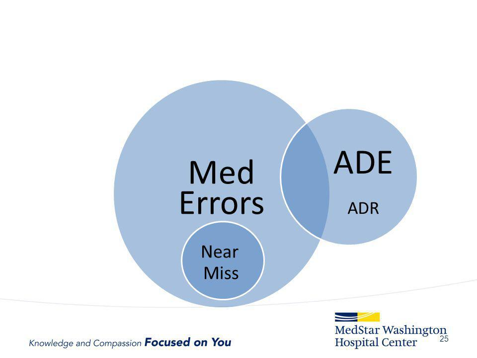 Med ADE Errors Near Miss ADR Why important :