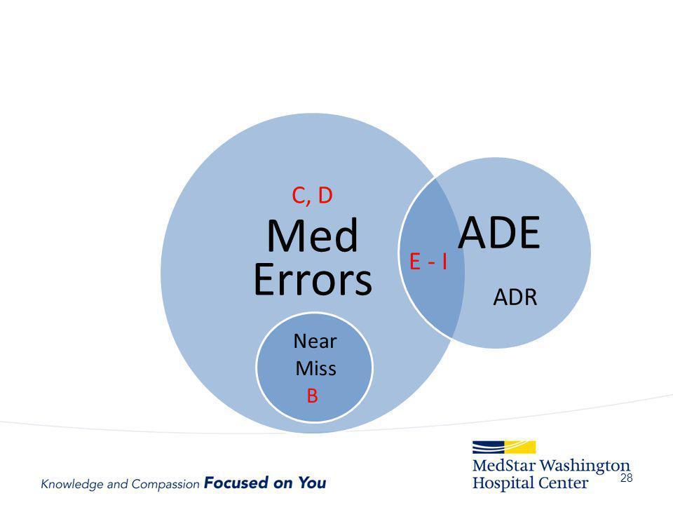 Med ADE Errors C, D ADR E - I Near Miss B Why important :