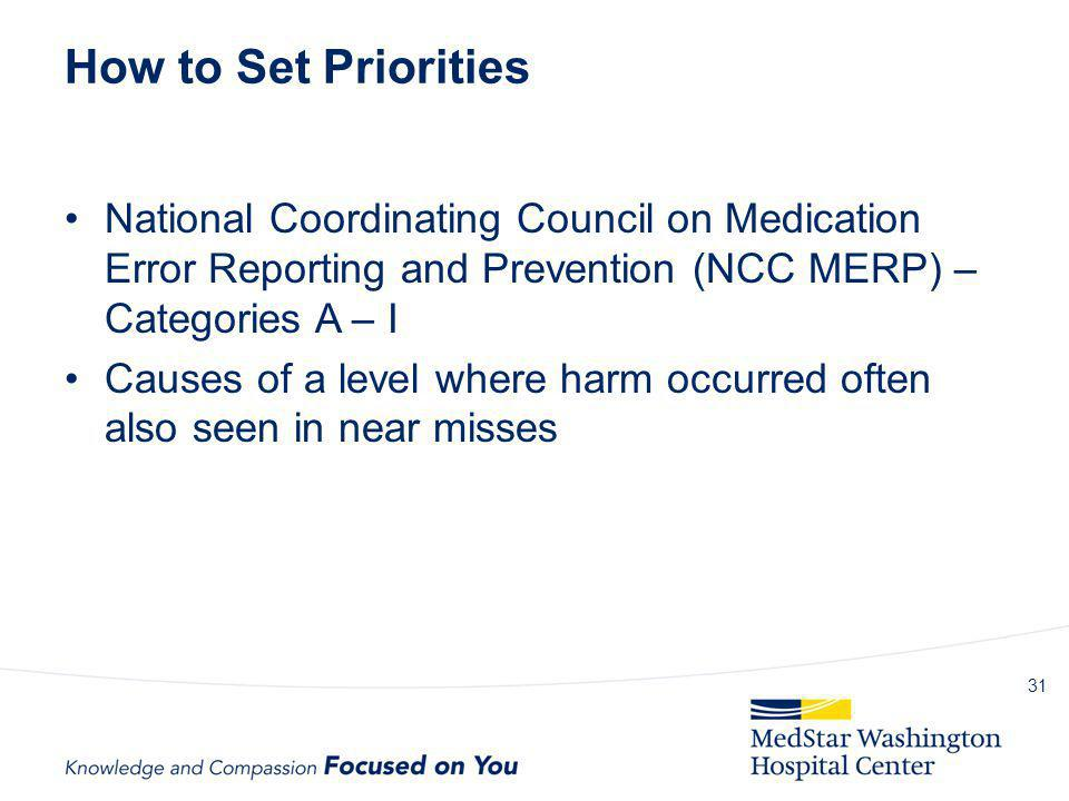 How to Set Priorities National Coordinating Council on Medication Error Reporting and Prevention (NCC MERP) – Categories A – I.