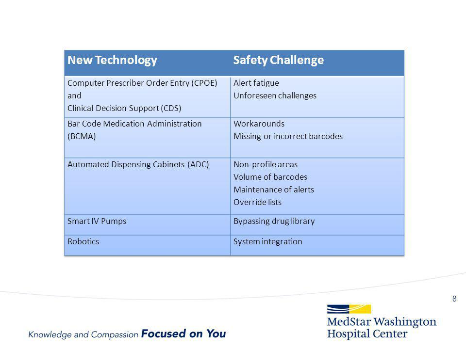 New Technology Safety Challenge