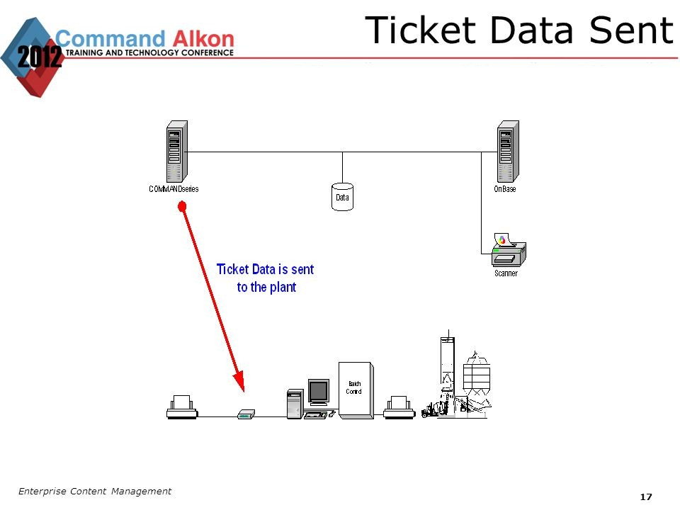 Ticket Data Sent Enterprise Content Management