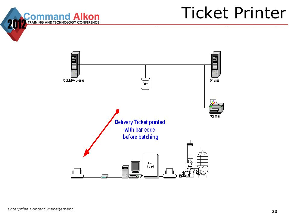 Ticket Printer Enterprise Content Management