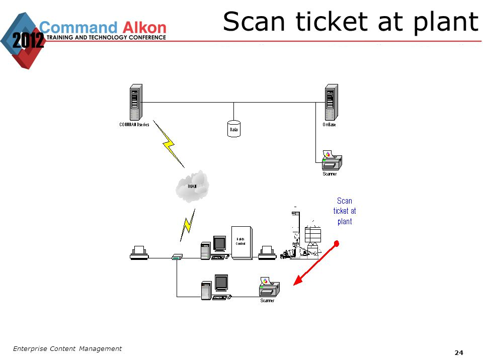 Scan ticket at plant Enterprise Content Management