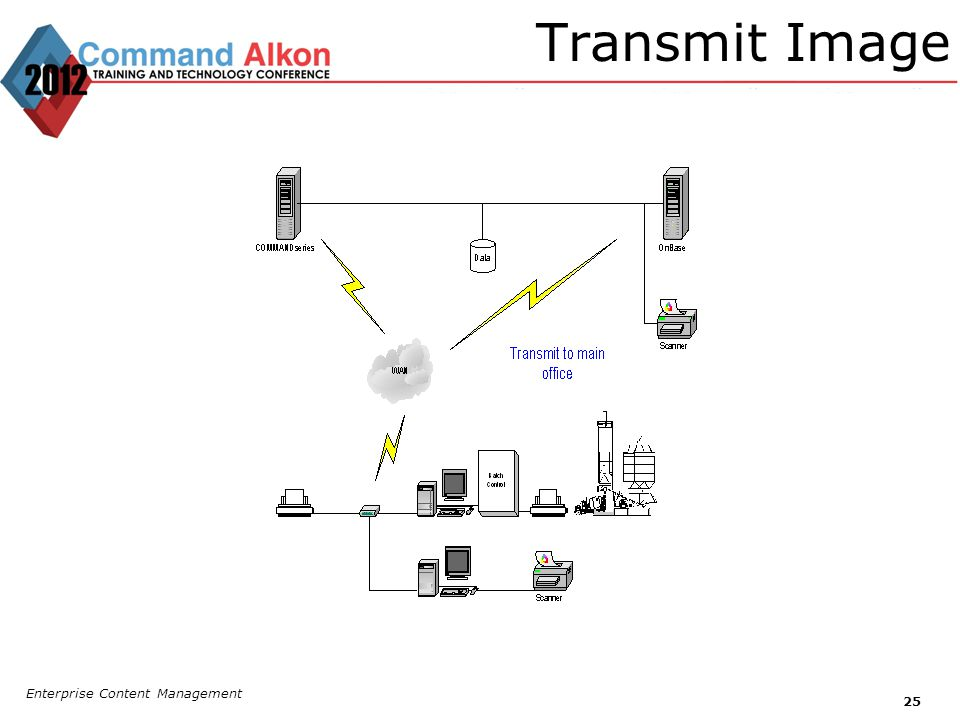 Transmit Image Enterprise Content Management