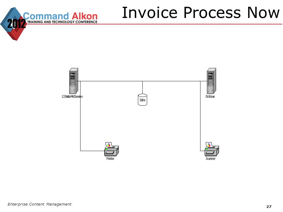 Invoice Process Now Enterprise Content Management