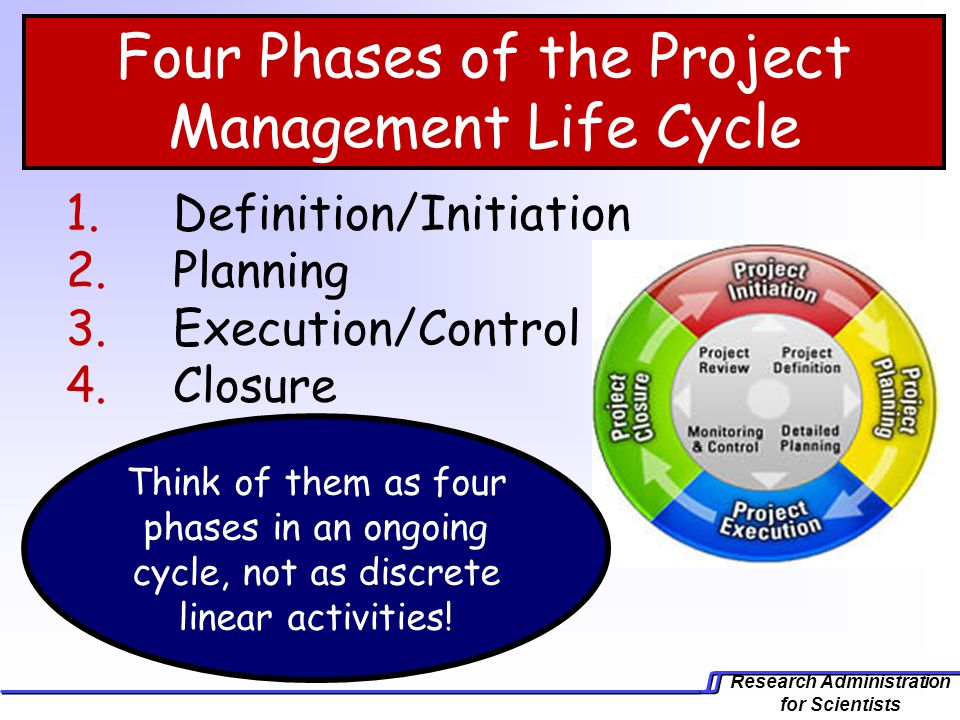 Four Phases of the Project Management Life Cycle