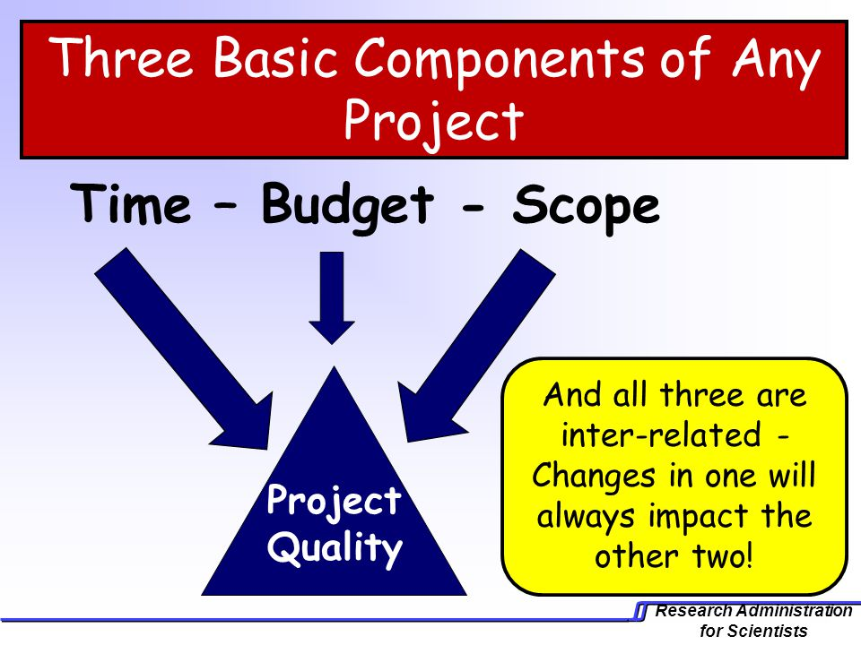 Three Basic Components of Any Project