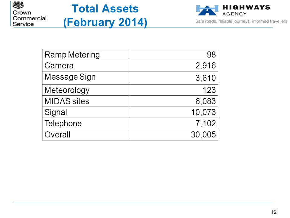 Total Assets (February 2014)