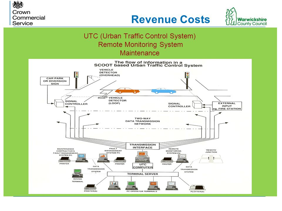 Revenue Costs UTC (Urban Traffic Control System) Remote Monitoring System Maintenance.