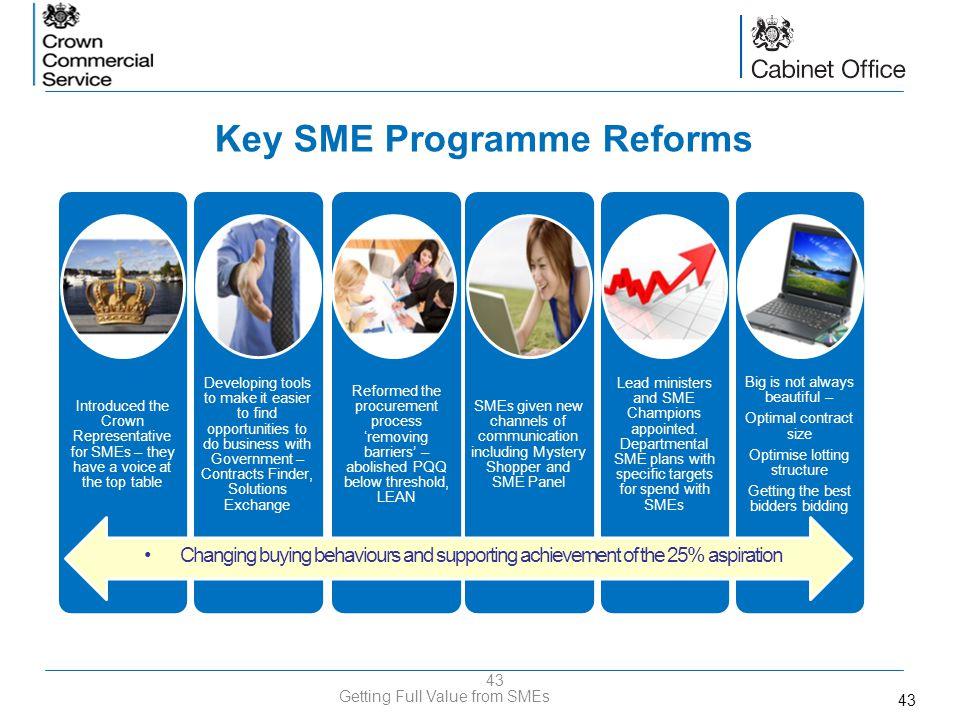 Key SME Programme Reforms