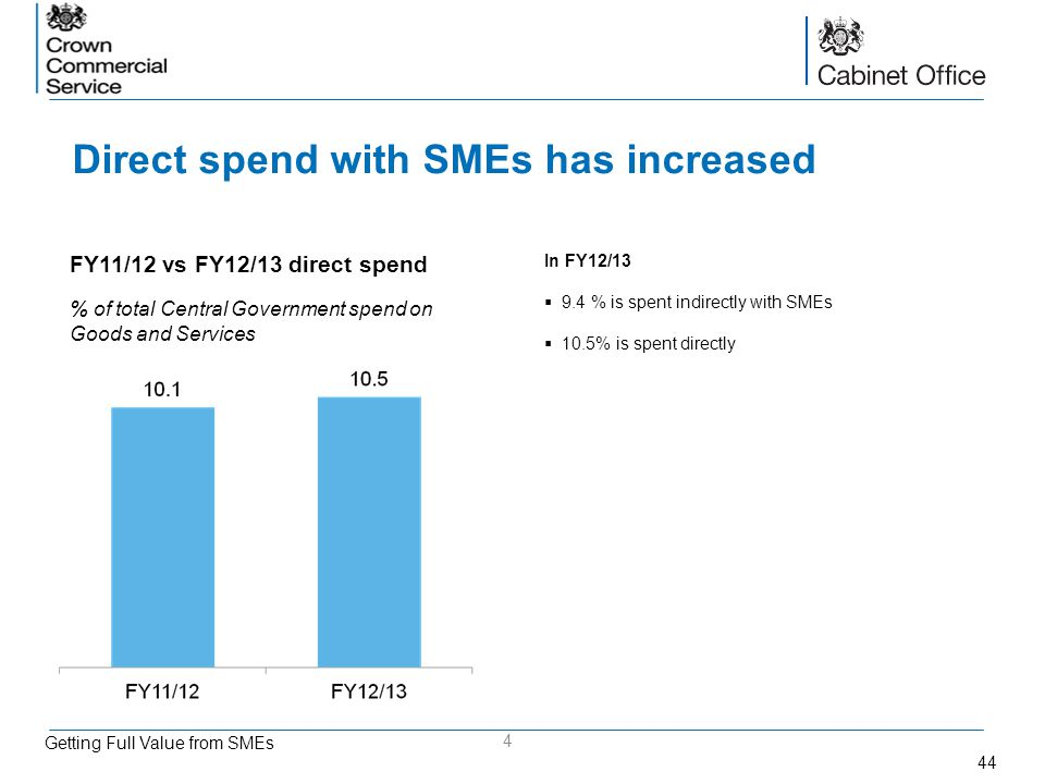 Direct spend with SMEs has increased